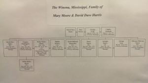 The Winona, Mississippi, Family of Mary Moore & David Dave Harris